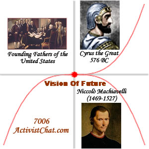 Vision of Future: Spirit Of Cyrus The Great Leadership Versus Machiavelli Vision